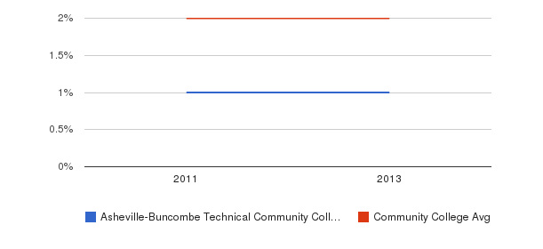Asheville-Buncombe Technical Community College More&nbsp(2011-2013)