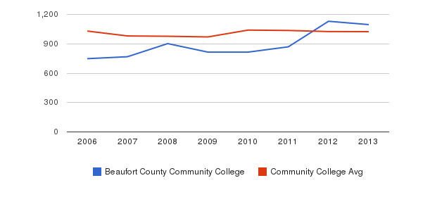 Beaufort County Community College Part-Time Students&nbsp(2006-2013)