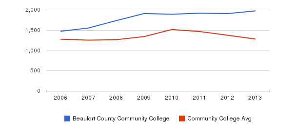 Beaufort County Community College Total Enrollment&nbsp(2006-2013)