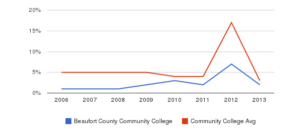 Beaufort County Community College Unknown&nbsp(2006-2013)