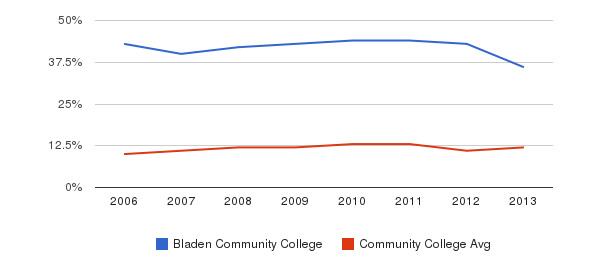 Bladen Community College Black&nbsp(2006-2013)