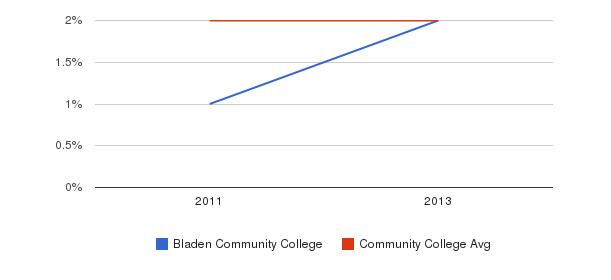 Bladen Community College More&nbsp(2011-2013)