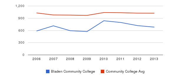 Bladen Community College Part-Time Students&nbsp(2006-2013)