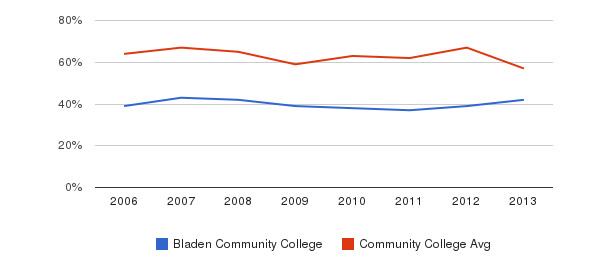 Bladen Community College White&nbsp(2006-2013)