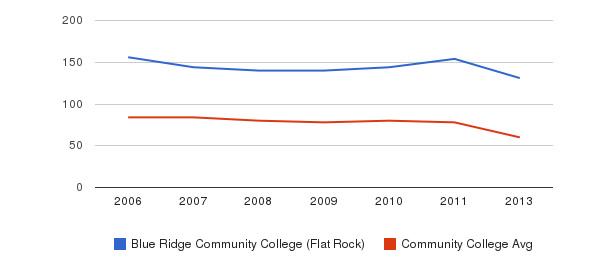 Blue Ridge Community College (Flat Rock) Total Faculty&nbsp(2006-2013)