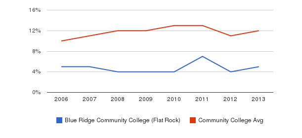 Blue Ridge Community College (Flat Rock) Black&nbsp(2006-2013)