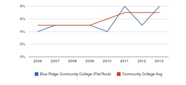 Blue Ridge Community College (Flat Rock) Hispanic&nbsp(2006-2013)