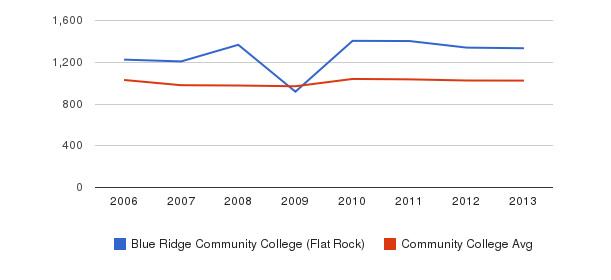 Blue Ridge Community College (Flat Rock) Part-Time Students&nbsp(2006-2013)