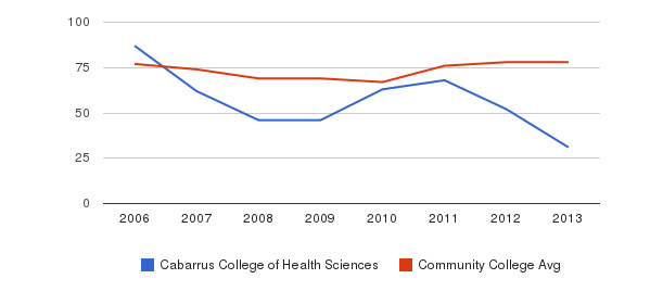 Cabarrus College of Health Sciences Percent Admitted&nbsp(2006-2013)