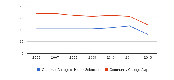 Cabarrus College of Health Sciences Total Faculty&nbsp(2006-2013)