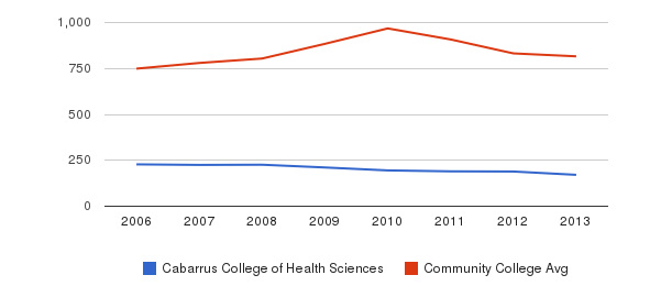 Cabarrus College of Health Sciences Full-Time Students&nbsp(2006-2013)