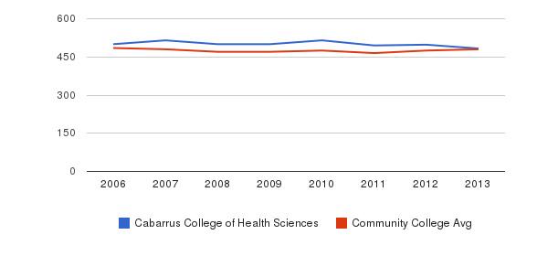 Cabarrus College of Health Sciences sat math&nbsp(2006-2013)