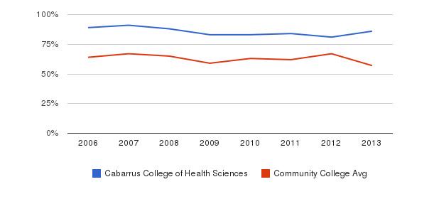 Cabarrus College of Health Sciences White&nbsp(2006-2013)