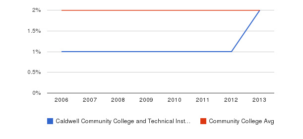 Caldwell Community College and Technical Institute Asian&nbsp(2006-2013)
