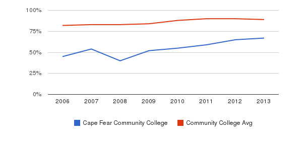 Cape Fear Community College % Students Receiving Some Financial Aid&nbsp(2006-2013)