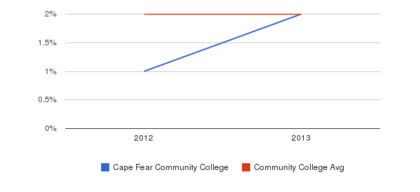 Cape Fear Community College More&nbsp(2012-2013)