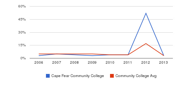 Cape Fear Community College Unknown&nbsp(2006-2013)