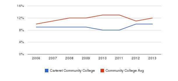 Carteret Community College Black&nbsp(2006-2013)