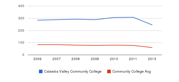 Catawba Valley Community College Total Faculty&nbsp(2006-2013)