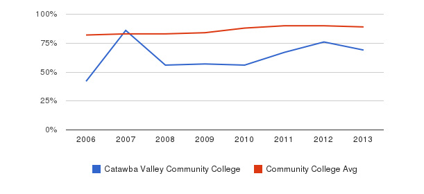 Catawba Valley Community College % Students Receiving Some Financial Aid&nbsp(2006-2013)