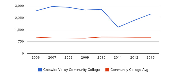 Catawba Valley Community College Part-Time Students&nbsp(2006-2013)