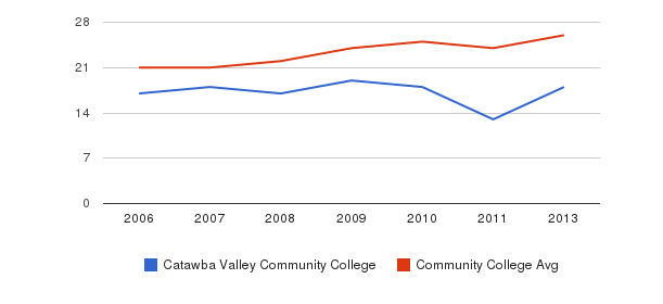 Catawba Valley Community College student staff&nbsp(2006-2013)