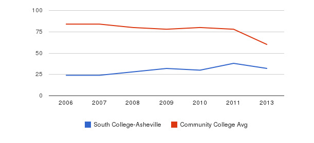 South College-Asheville Total Faculty&nbsp(2006-2013)