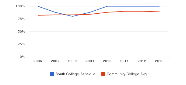 South College-Asheville % Students Receiving Some Financial Aid&nbsp(2006-2013)