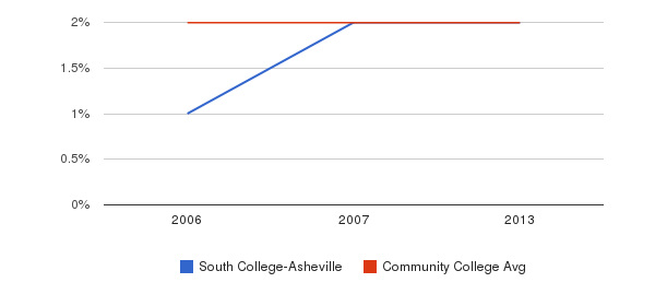South College-Asheville Asian&nbsp(2006-2013)