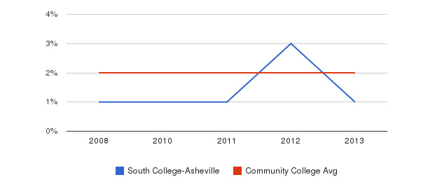 South College-Asheville More&nbsp(2008-2013)