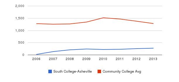 South College-Asheville Total Enrollment&nbsp(2006-2013)