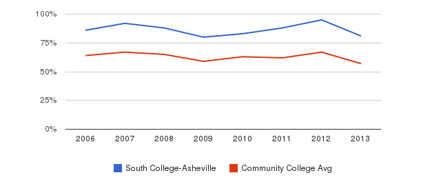 South College-Asheville White&nbsp(2006-2013)