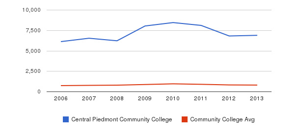Central Piedmont Community College Full-Time Students&nbsp(2006-2013)