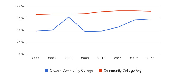 Craven Community College % Students Receiving Some Financial Aid&nbsp(2006-2013)