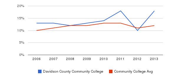 Davidson County Community College Black&nbsp(2006-2013)