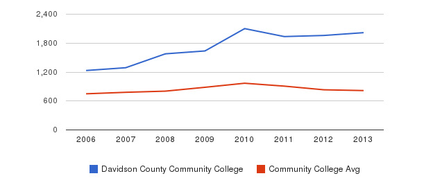 Davidson County Community College Full-Time Students&nbsp(2006-2013)