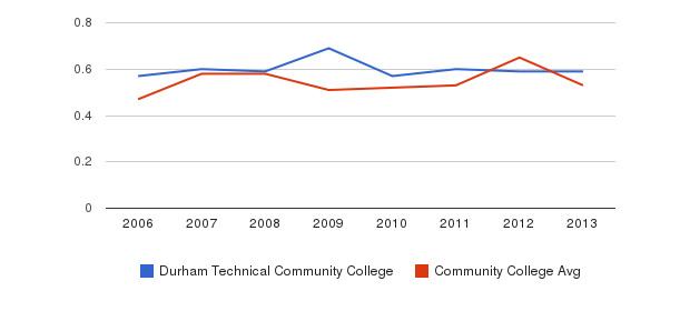 Durham Technical Community College Diversity Score&nbsp(2006-2013)
