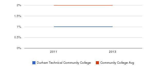 Durham Technical Community College More&nbsp(2011-2013)
