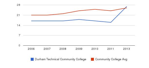 Durham Technical Community College student staff&nbsp(2006-2013)