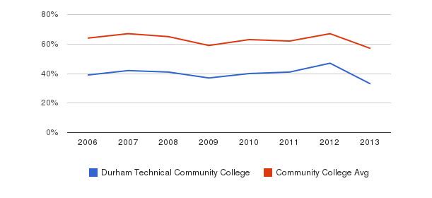 Durham Technical Community College White&nbsp(2006-2013)