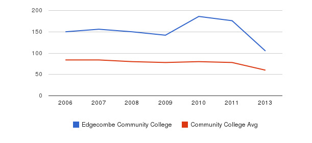 Edgecombe Community College Total Faculty&nbsp(2006-2013)
