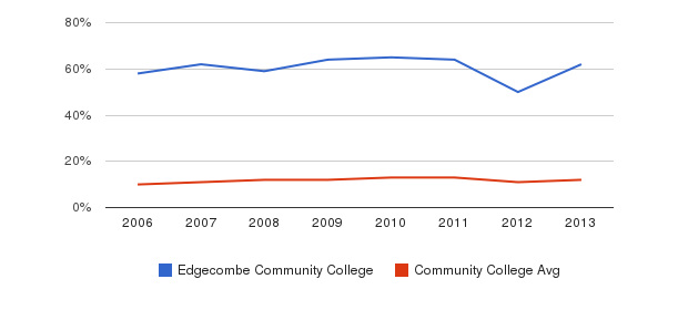 Edgecombe Community College Black&nbsp(2006-2013)
