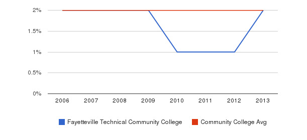 Fayetteville Technical Community College Asian&nbsp(2006-2013)