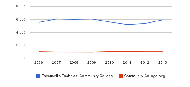 Fayetteville Technical Community College Part-Time Students&nbsp(2006-2013)
