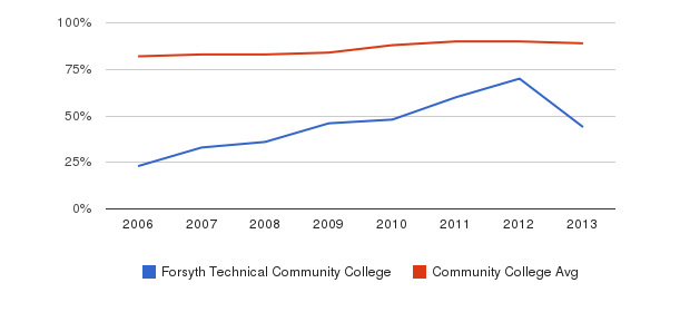 Forsyth Technical Community College % Students Receiving Some Financial Aid&nbsp(2006-2013)