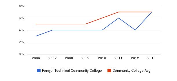 Forsyth Technical Community College Hispanic&nbsp(2006-2013)