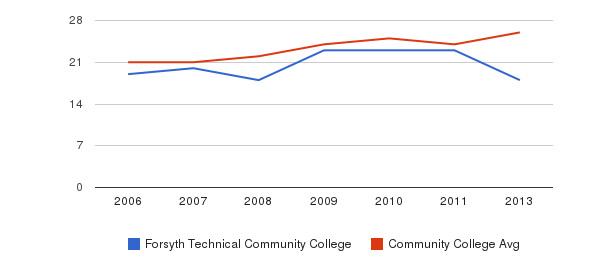 Forsyth Technical Community College student staff&nbsp(2006-2013)