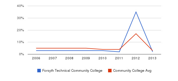 Forsyth Technical Community College Unknown&nbsp(2006-2013)