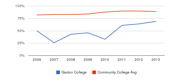 Gaston College % Students Receiving Some Financial Aid&nbsp(2006-2013)