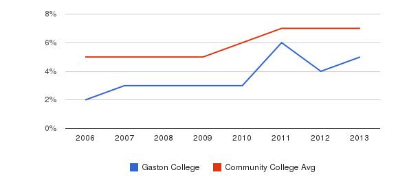 Gaston College Hispanic&nbsp(2006-2013)